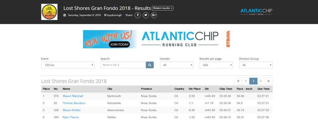 Lost Shore - 2018 Results